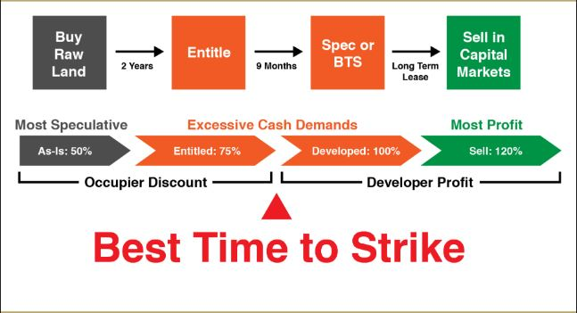 Best Time To Strike