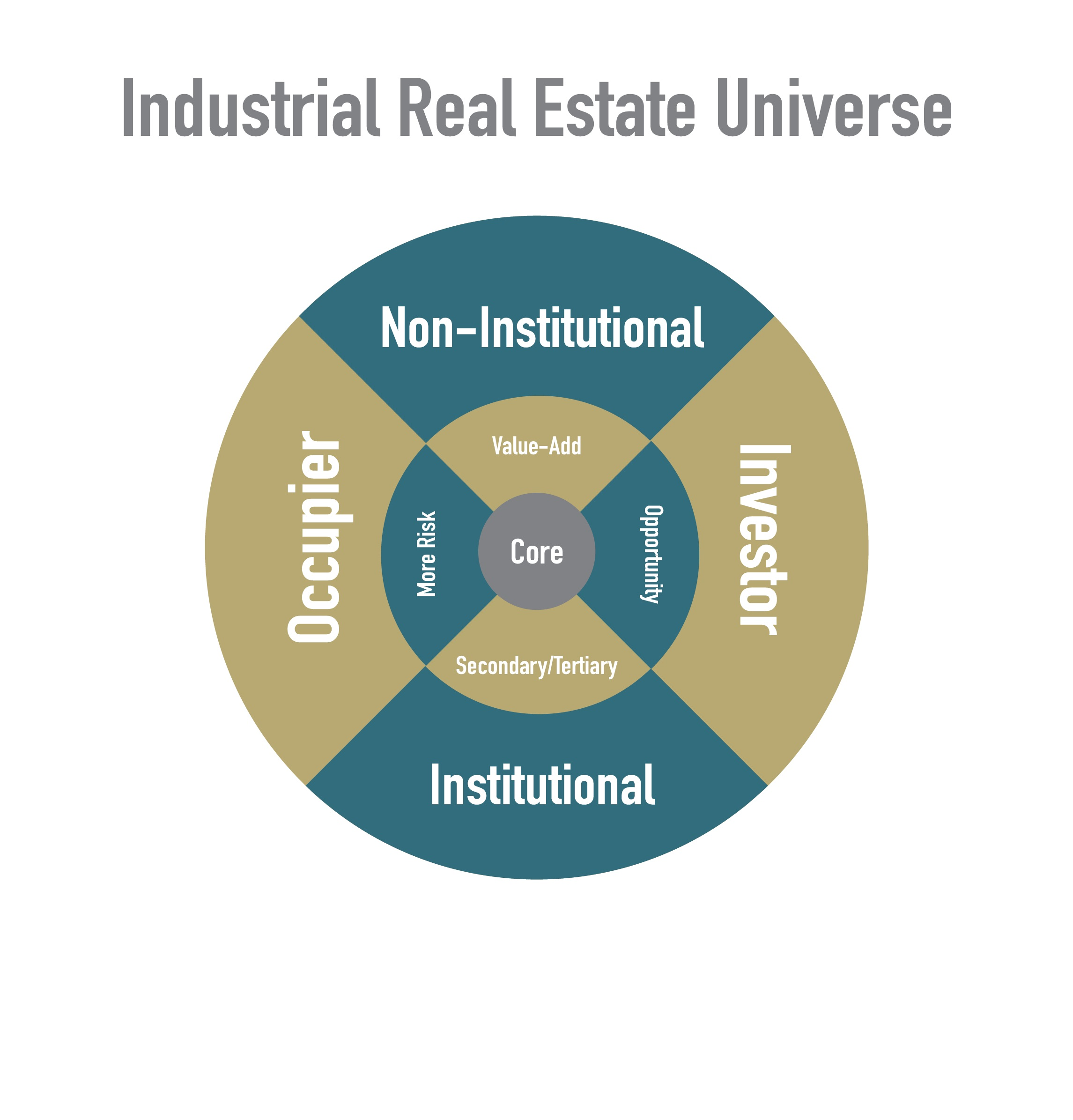 Industrial Real Estate Strategy